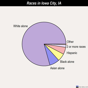 Iowa City races chart