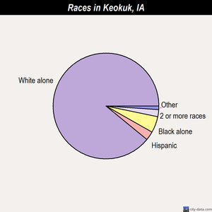 Keokuk races chart