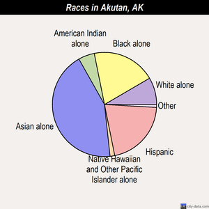 Akutan races chart