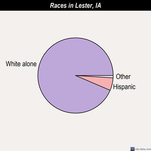 Lester races chart
