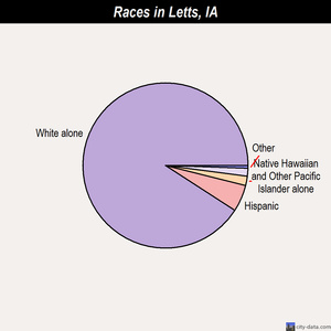 Letts races chart