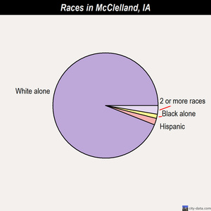 McClelland races chart