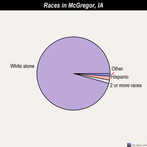 McGregor races chart