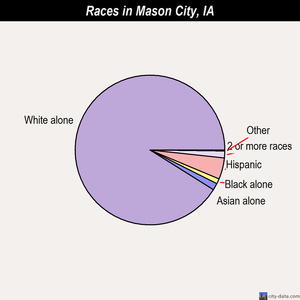 Mason City races chart