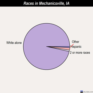 Mechanicsville races chart