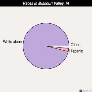 Missouri Valley races chart