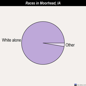 Moorhead races chart