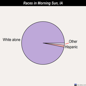 Morning Sun races chart