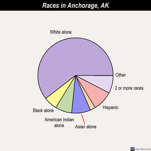 Anchorage races chart