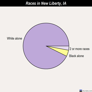 New Liberty races chart