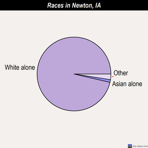 Newton races chart