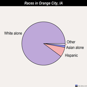 Orange City races chart