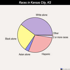 Kansas City races chart