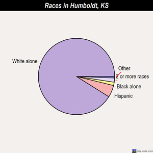 Humboldt races chart