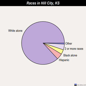 Hill City races chart