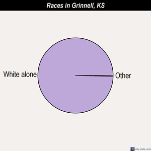 Grinnell races chart
