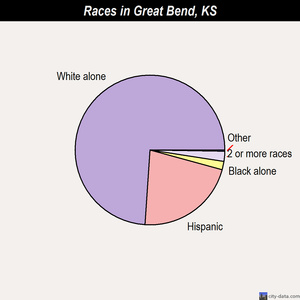 Great Bend races chart