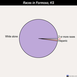 Formoso races chart
