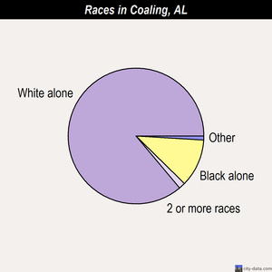 Coaling races chart