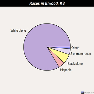 Elwood races chart