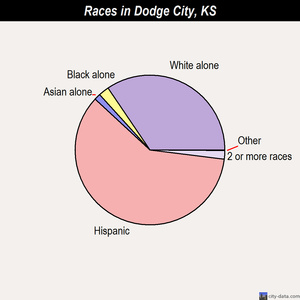 Dodge City races chart