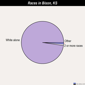 Bison races chart