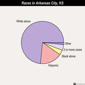 Arkansas City races chart
