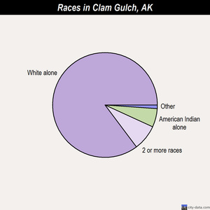 Clam Gulch races chart