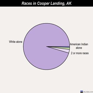 Cooper Landing races chart
