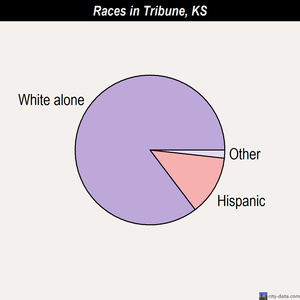 Tribune races chart