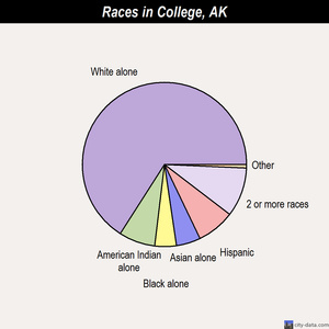 College races chart