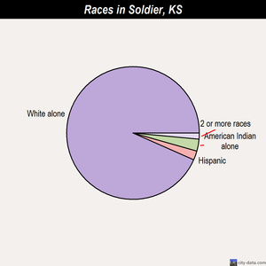 Soldier races chart