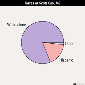 Scott City races chart