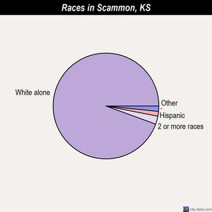Scammon races chart