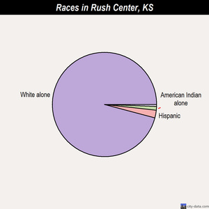 Rush Center races chart