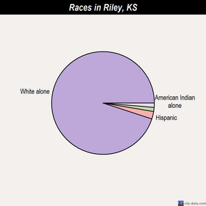 Riley races chart