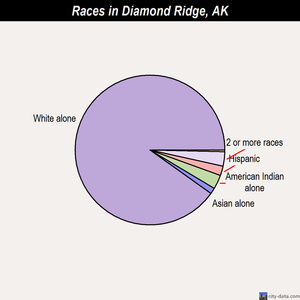Diamond Ridge races chart