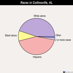 Collinsville races chart