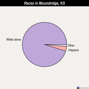 Moundridge races chart