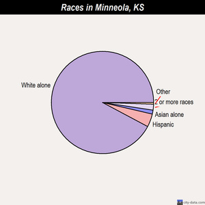 Minneola races chart