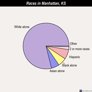 Manhattan races chart