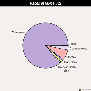 Maize races chart