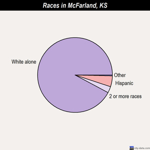 McFarland races chart