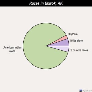 Ekwok races chart