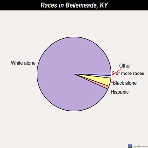 Bellemeade races chart