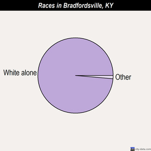 Bradfordsville races chart