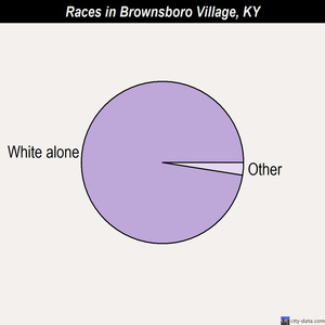 Brownsboro Village races chart