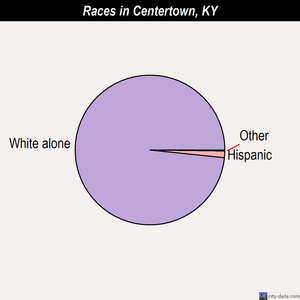 Centertown races chart