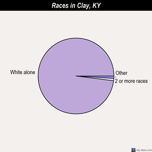 Clay races chart