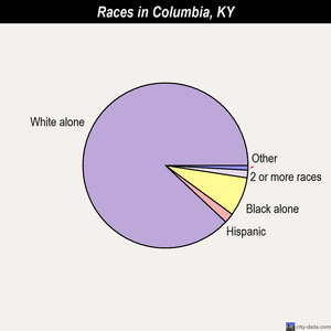 Columbia races chart